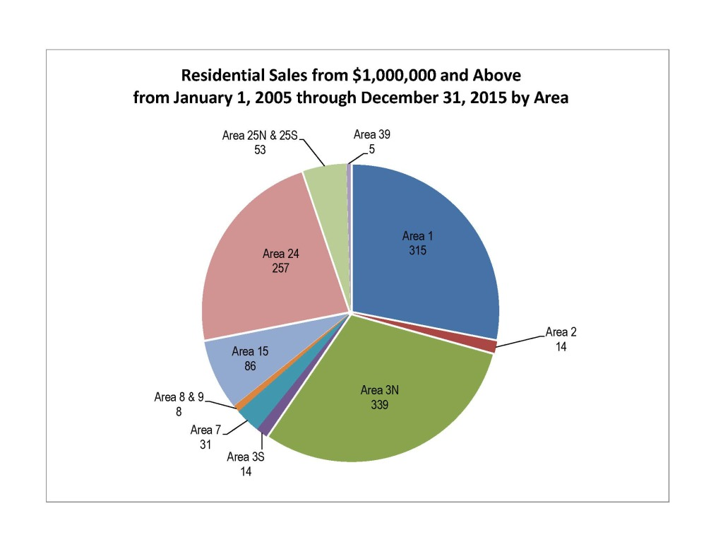 CWREP - LOCATION - High High End Sales By Area from 2005 through 2015